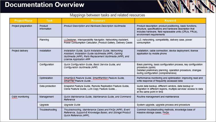 [Huawei Storage Documentation] Aperçu de la documentation-2657083-2