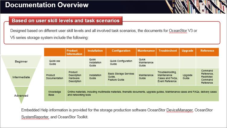 [Huawei Storage Documentation] Présentation de la documentation-2657083-1