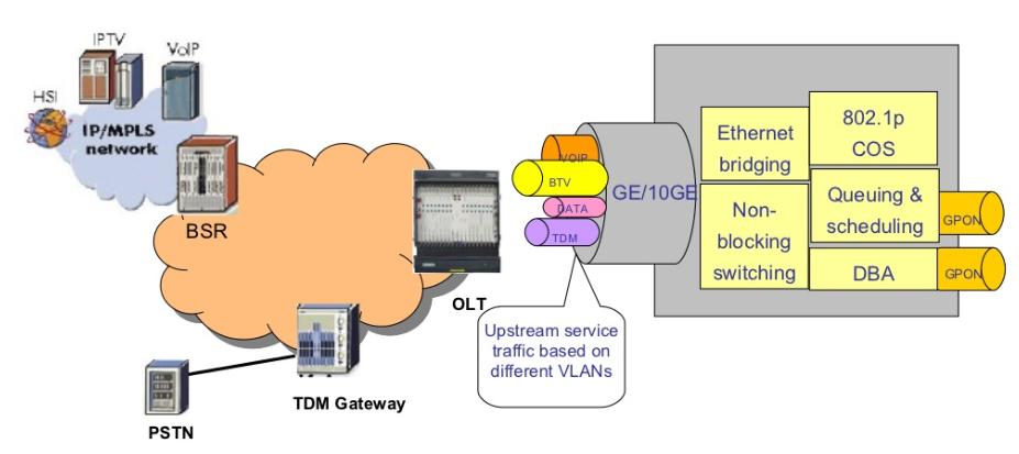 QoS Mechanism in GPON - Huawei Enterprise Support Community