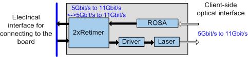 Types of pluggable optical modules (SFP/eSFP/SFP+/XFP/CFP/CFP2/CXP/QSFP/CDFP)-2613471-9