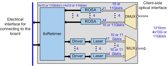 Types of pluggable optical modules (SFP/eSFP/SFP+/XFP/CFP/CFP2/CXP/QSFP/CDFP)-2613471-23
