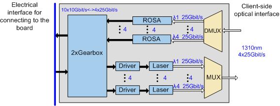 Types of pluggable optical modules (SFP/eSFP/SFP+/XFP/CFP/CFP2/CXP/QSFP/CDFP)-2613471-25