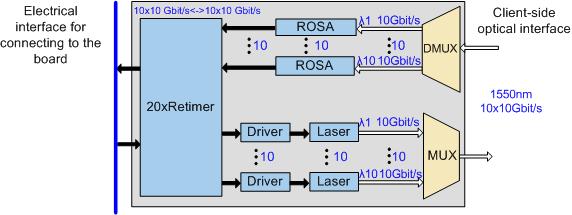Types of pluggable optical modules (SFP/eSFP/SFP+/XFP/CFP/CFP2/CXP/QSFP/CDFP)-2613471-27