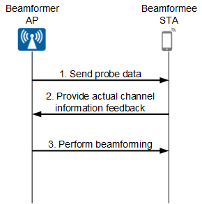 From Beginner to Expert-WLAN Common Terms] Section 5