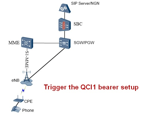 VoIP dedicated bearer triggered by P-GW when NGN or SIP server is