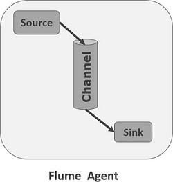 Agent de flume