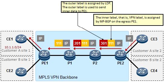 MPLS VPN7