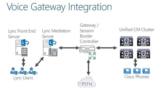 Skype for Business server interconnection - Huawei Enterprise