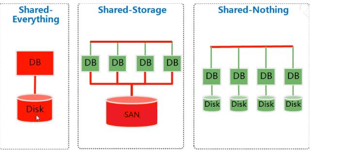 architecture de données