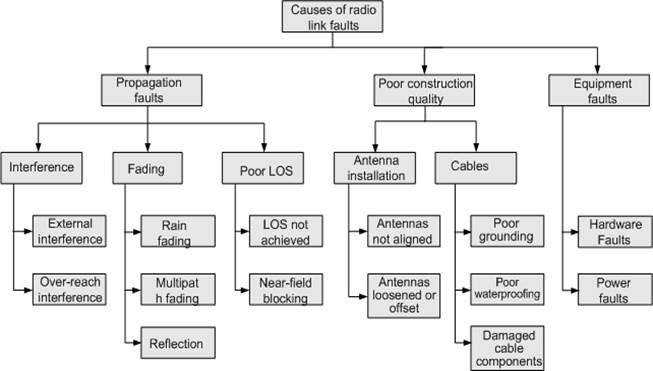 Causes des défauts des liaisons radio