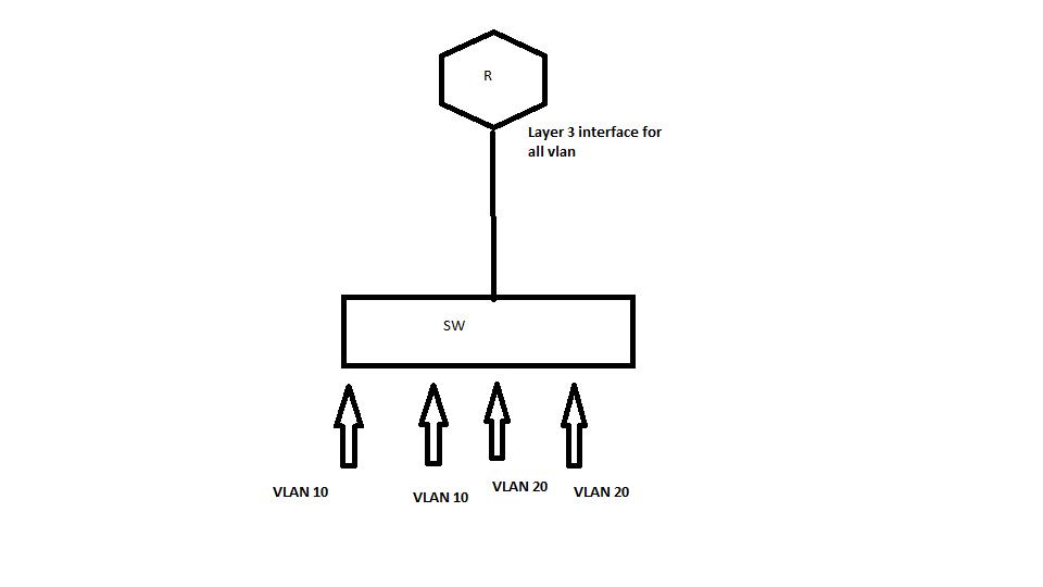 VLAN duplicate