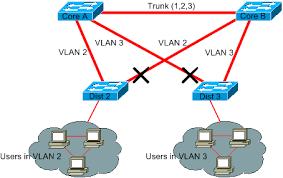 spanning tree protocol probplem
