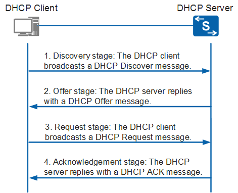 A Dhcp Client Cannot Obtain An Ip Address All About Switches