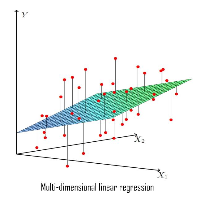 Machine Learning Algorithms: Linear Regression