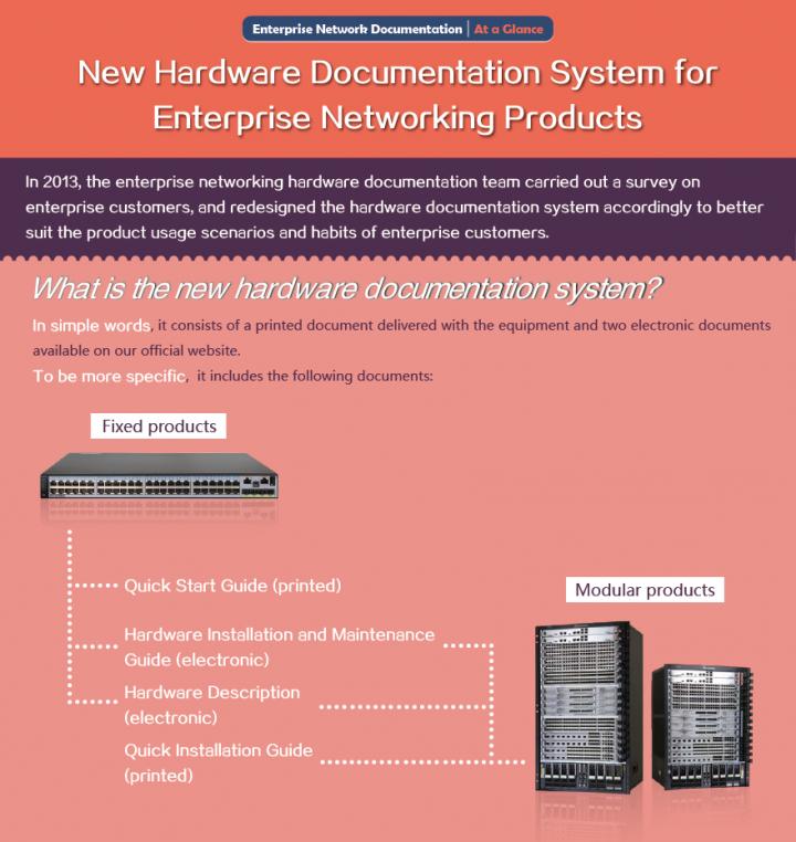 [Documentation de réseau d'entreprise] En bref - Nouvelle documentation sur le matériel Sys-2972639-1