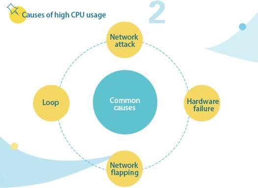 Commutateur S Utilisation élevée de la CPU Dépannage ---- Présentation de la CPU et utilisation de la machine Mécanisme de travail-1938715-2