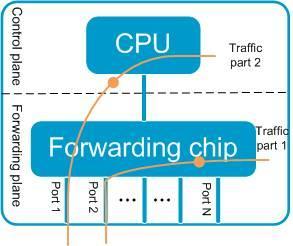 Commutateur S Utilisation élevée de la CPU Dépannage ---- Présentation de la CPU et utilisation de la machine Mécanisme de travail-1938715-7