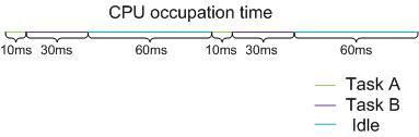 Commutateur S Utilisation élevée de la CPU Dépannage ---- Présentation de la CPU et utilisation de la machine Mécanisme de travail-1938715-8