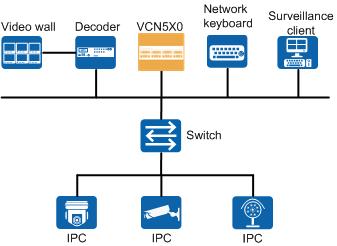 VCN500 - Application scenarios - Image 3