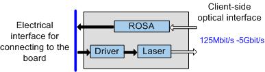 Types of pluggable optical modules (SFP/eSFP/SFP+/XFP/CFP/CFP2/CXP/QSFP/CDFP)-2613471-3