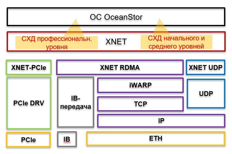 2019-07-31 20_25_23-26 Системы хранения данных ОceanStor 1
