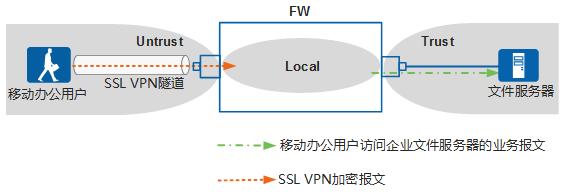 【强叔问答】如何分析SSL VPN各业务的安全策略?-3192492-1