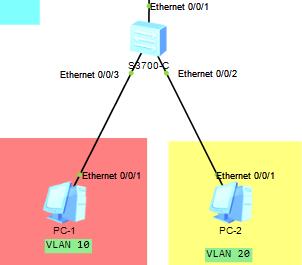 要求VLAN10和VLAN20不通,现在是通的-3227286-1