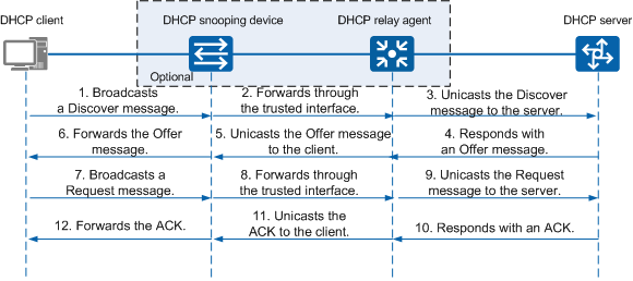 All About Switches] A DHCP Client Cannot Obtain an IP Address