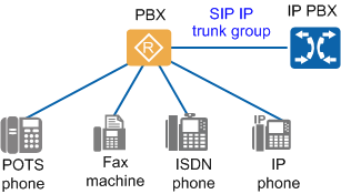 Example for Connecting an AR to a Cisco CUCM Through a SIP IP Trunk