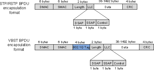Interworking and Replacement Guide of Spanning Tree