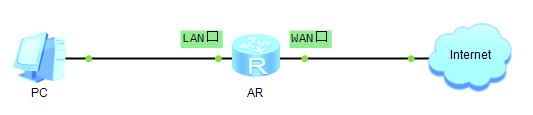 华为AR路由器配置单出口静态IP上网示例