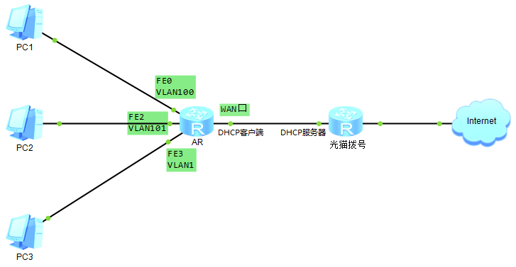 individual vlan A virtual local area network (vlan) is more secure than ip subnetting this expert answer examines both vlans and ip subnets and the key differences between them for more vlan basics, check out this tutorial.