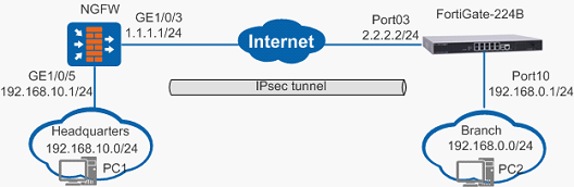 Dr WoW]Q&A: How can I establish an IPSec tunnel between the