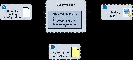 File Blocking Security Profile