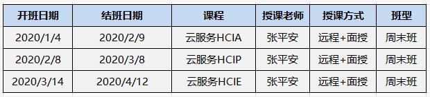 喜讯 | 泰克教育张平安老师成为全球首位云服务HCIE-3200674-3